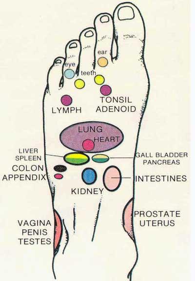 Foot pain diagnosis chart